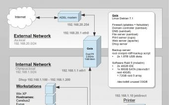JLA Network diagram